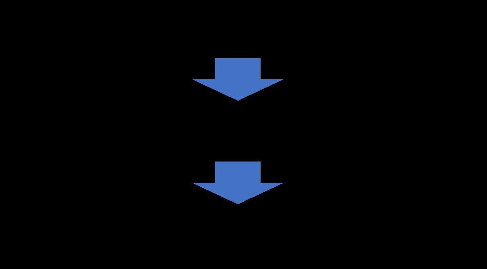 マネージャーの役割が変化する流れの図