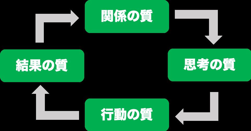 成功循環モデルの流れの図
