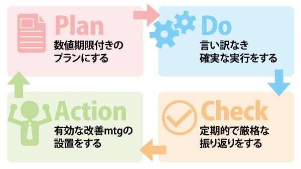 PDCAの実践での使い方の図解