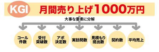 KPIの決め方の実例