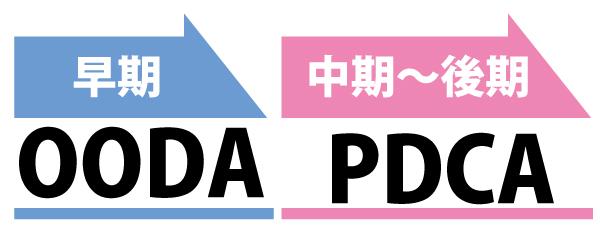 OODAとPDCA