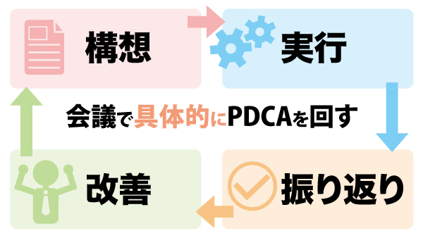 会議でPDCAを活用